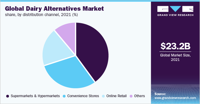 Global dairy alternatives market share, by application, 2016(%)
