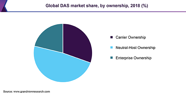 Global DAS market