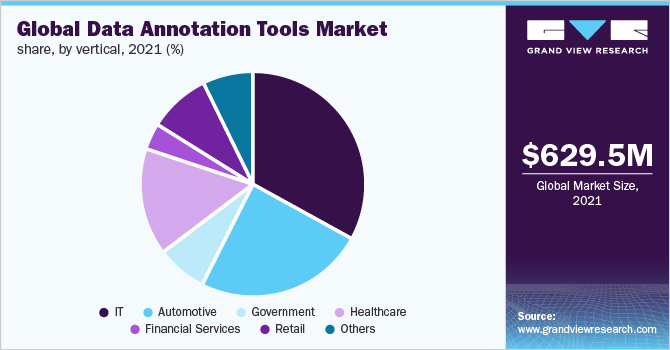 Global data annotation tools market share, by vertical, 2018 (%)