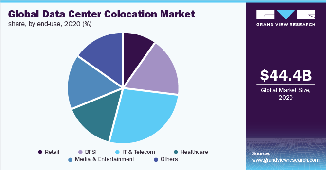 Global data center colocation market share