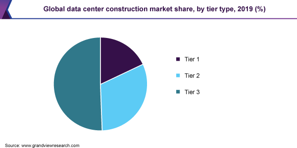 Global data center construction market share, by tier type, 2019 (%)