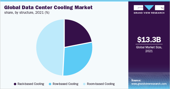Global data center cooling market share, by structure, 2018 (%)
