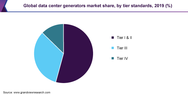 Global data center generators market share