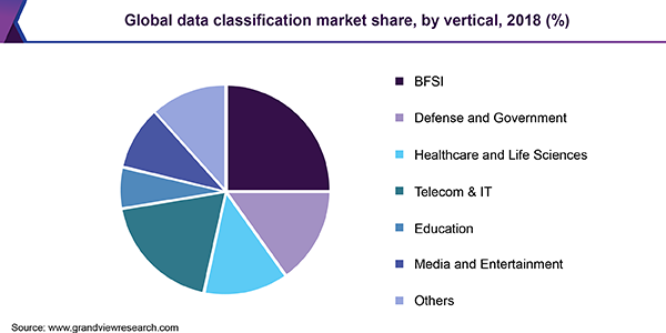 Global data classification Market