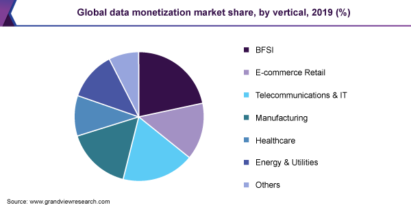 Data Monetization Market size