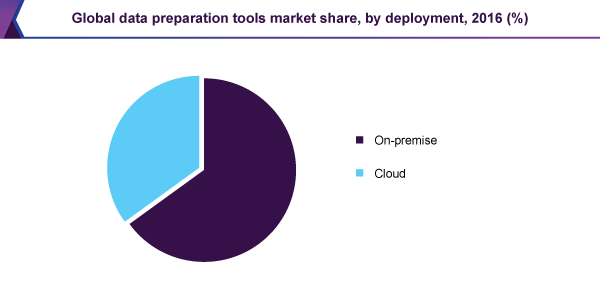 Global data preparation tools market share, by deployment, 2016 (%)