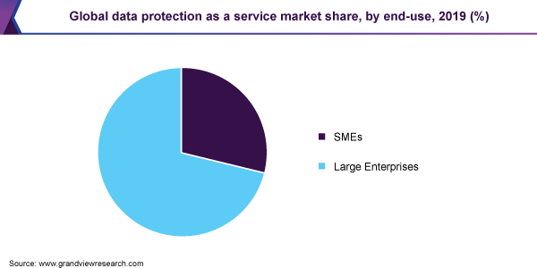 Global data protection as a service market share