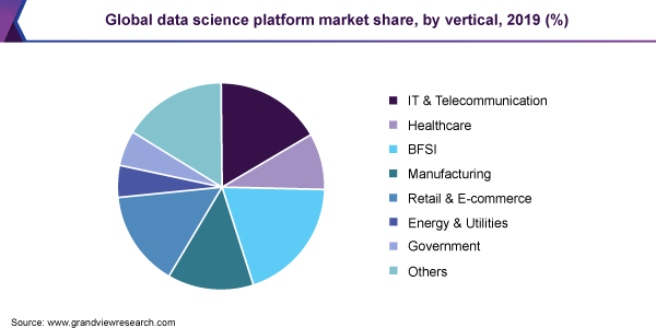 Global data science platform market share, by vertical, 2019 (%)