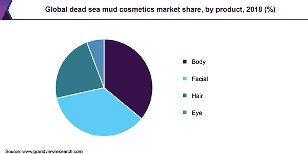 Global Dead Sea mud cosmetics market share, by product, 2018 (%)