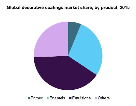 Global decorative coatings market