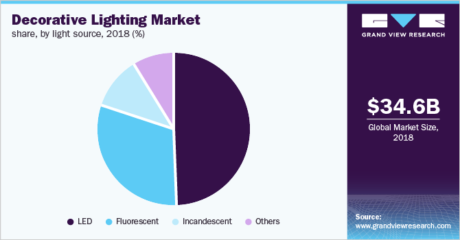 Global decorative lighting Market