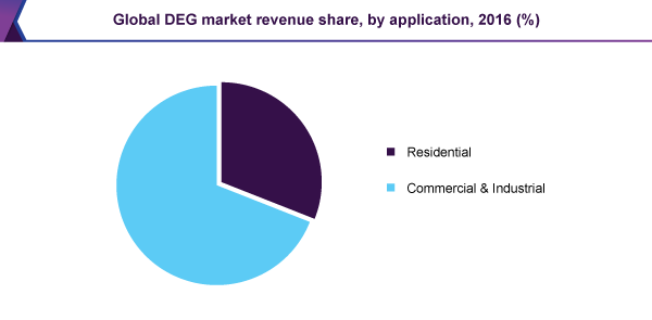 Global DEG market revenue share, by application, 2016 (%)