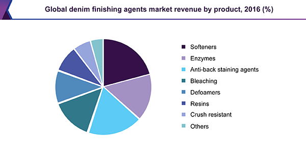 Denim Finishing Agents Market Size, Share | Industry Report