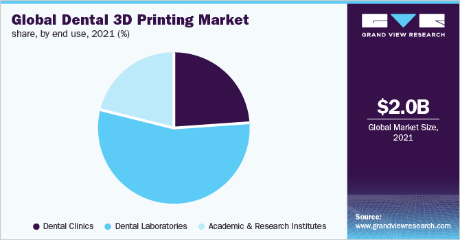 Global dental 3D printing market share, by technology, 2017 (%)