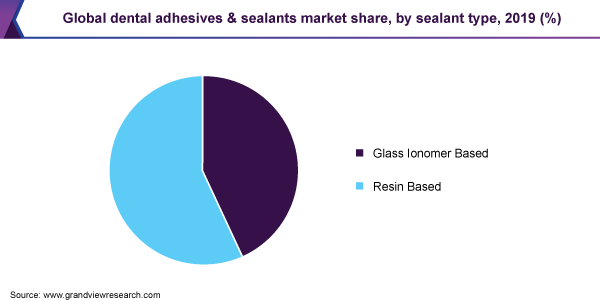 Global dental adhesives & sealants market share, by sealant type, 2019 (%)