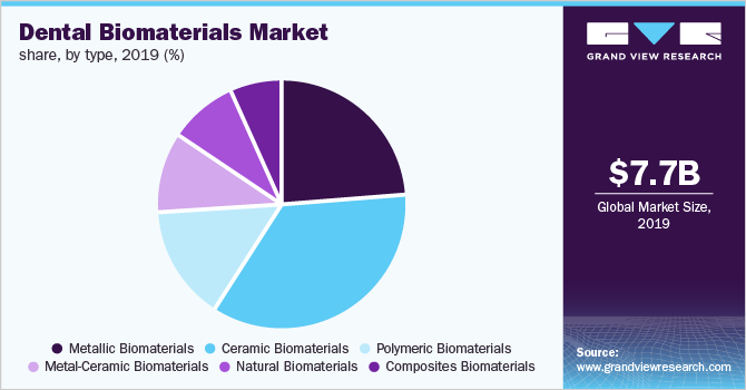 Global dental biomaterials market share, by type, 2019 (%)