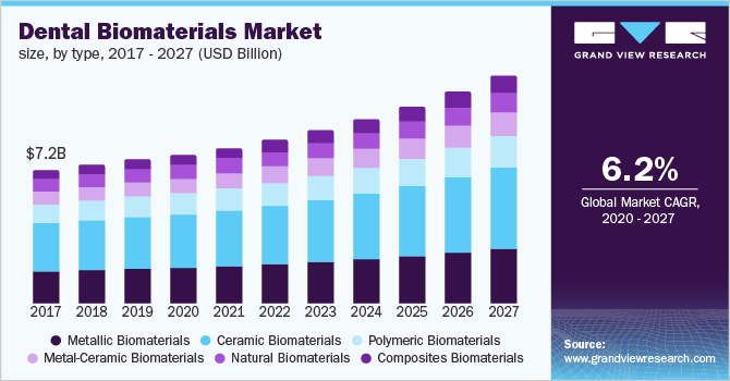 Global dental biomaterials market size, by type, 2016 - 2027 (USD Billion)