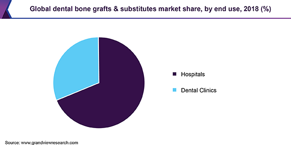 Global dental bone grafts & substitutes market share, by end use, 2018 (%)