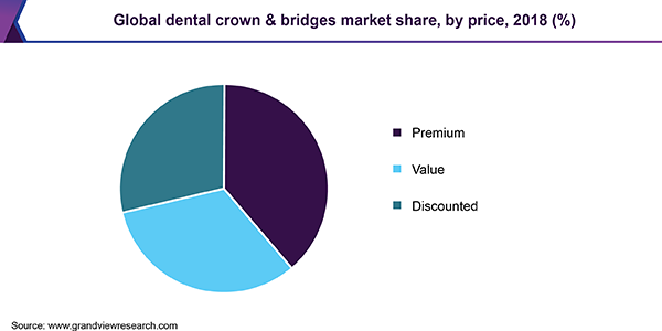 Global dental crown & bridges market share, by price, 2018 (%)