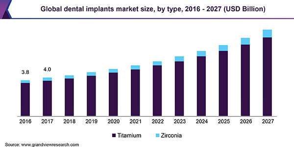 Global dental implants market
