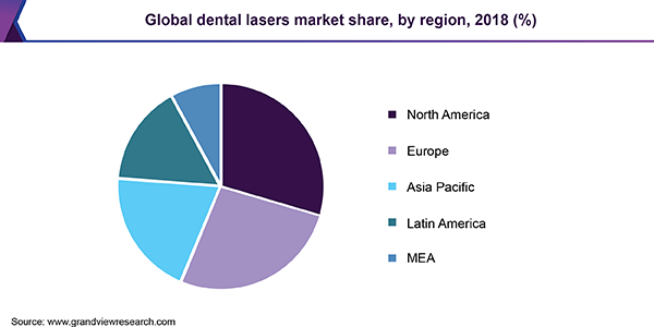 Global dental lasers market share, by region, 2018 (%)