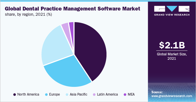 Global dental practice management software market share, by region, 2015 (%)