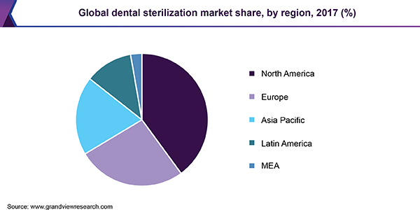 Global dental sterilization market