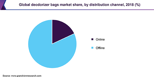 Global Deodorizer Bags market