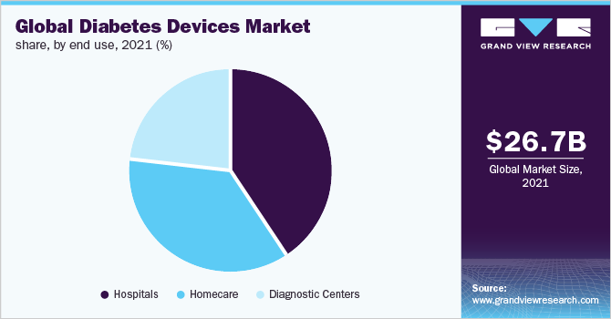 Global diabetes devices market
