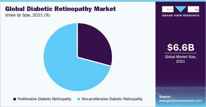 Global diabetic retinopathy market, by management, 2014 - 2025 (USD Billion)