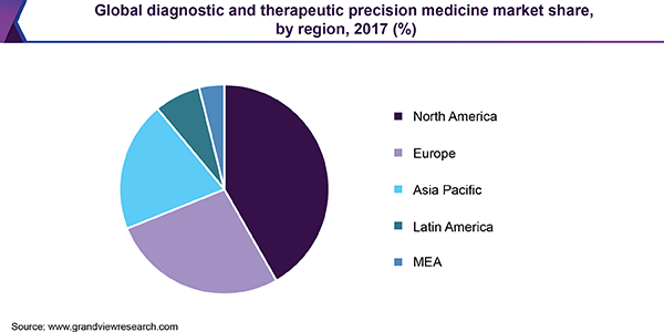 Global diagnostic and therapeutic precision medicine market
