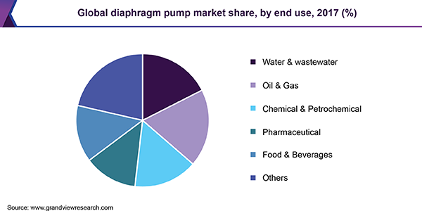 Global diaphragm pump market share, by end use, 2017 (%)