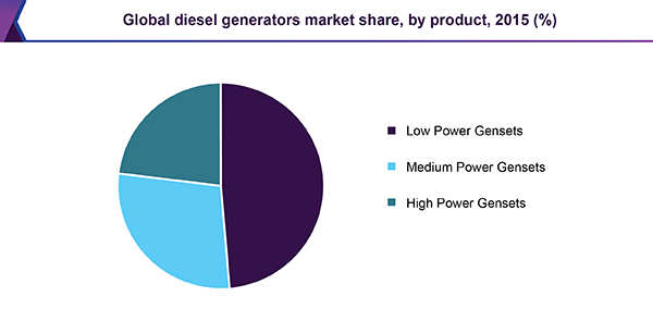Global diesel generators market