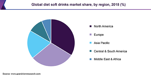 Global diet soft drinks market share, by region, 2018 (%)