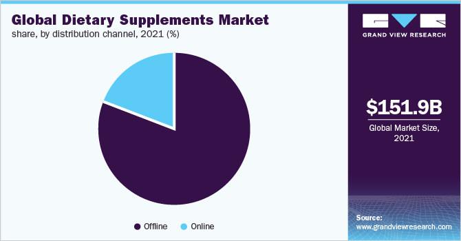 Global dietary supplements market share, by form, 2019 (%)