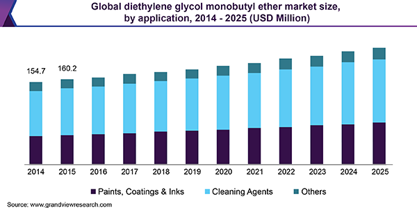 Global diethylene glycol monobutyl ether market size, by application, 2014 - 2025 (USD Million)