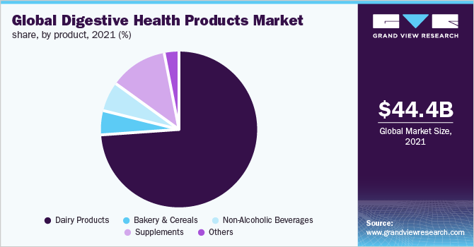 Global digestive health products market