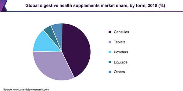 Global digestive health supplements Market