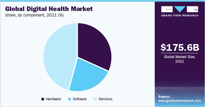 Global digital health market share, by component, 2020 (%)