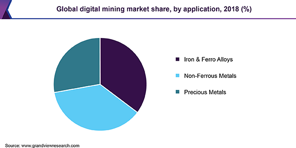 Global digital mining Market