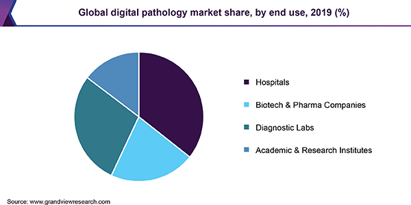 Global digital pathology market share, by end use, 2019 (%)