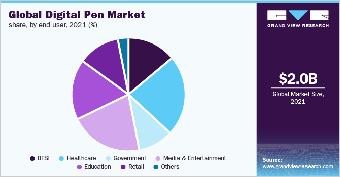 Global digital pen market share, by application, 2018 (%)