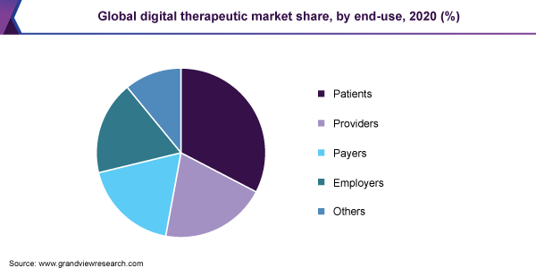 Global digital therapeutic market share, by end-use, 2020 (%)