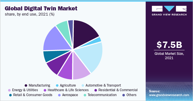 Global digital twin market share, by region, 2017 (%)