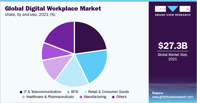Global digital workplace market share