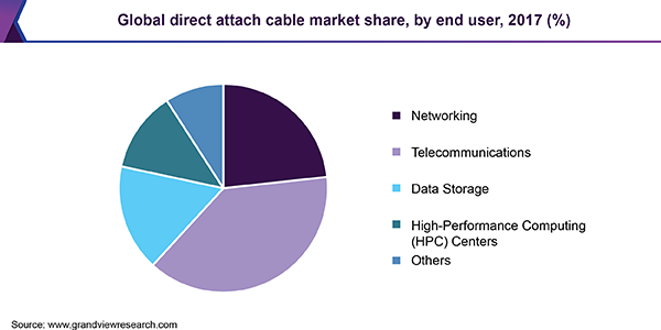 Global direct attach cable market