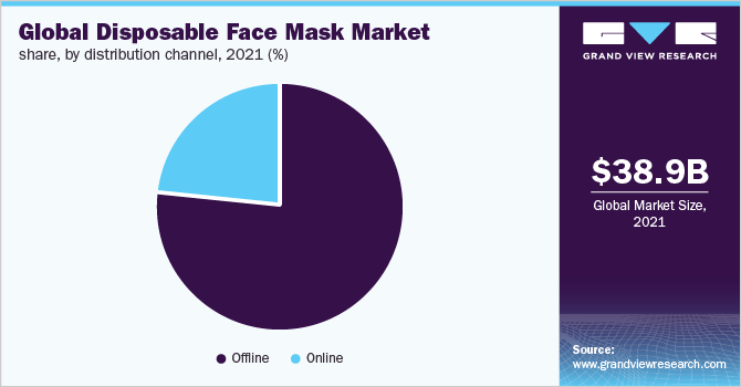Global-Disposable-Face-Mask-Market-Share-by-Application