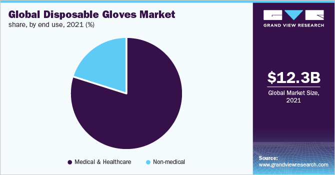 Global disposable gloves market share, by end use, 2017 (%)