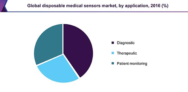 Global disposable medical sensors market, by application, 2016 (%)