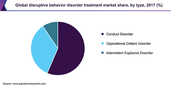 Global disruptive behavior disorder treatment market share, by type, 2017 (%)